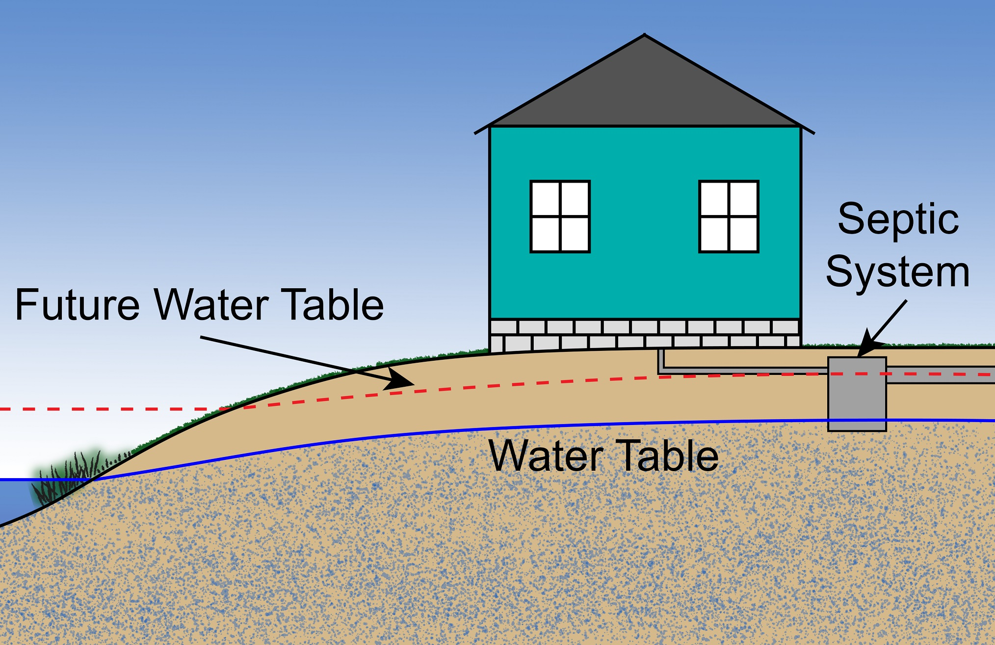 The Problem with Septic Systems