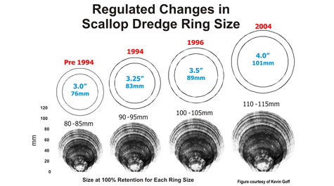 Dredge Ring Size