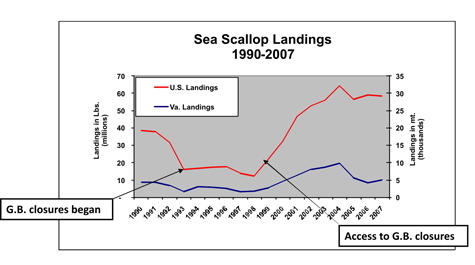 Scallop Landings