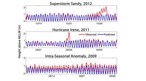 Intra-Seasonal Variability
