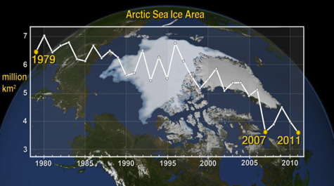 Arctic Sea-Ice Trend