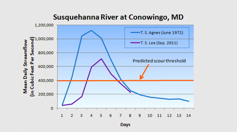 Susquehanna Streamflow