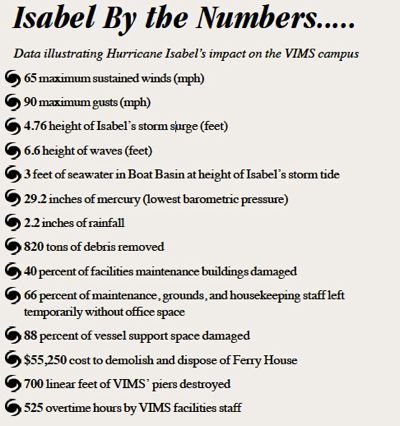 Isabel at VIMS, by the numbers