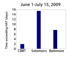 Water levels exceeded the highest astronomical tide, or HAT, for 15 days at Solomons Island, Maryland during the 2009 intra-seasonal high-water event, and for 7 days at Baltimore. Graph courtesy Dr. John Brubaker.