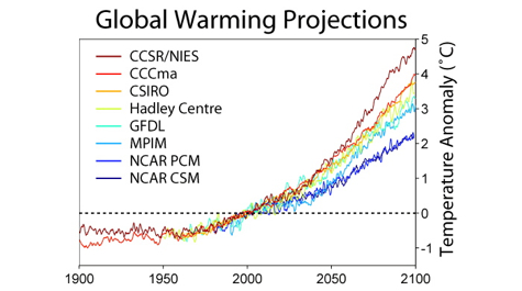 Different climate models project different rates and magnitudes of global warming. Friedrichs and the other members of the IPCC model-comparison group will develop methods for combining these different projections. For a detailed discussion of the projections shown, visit the IPCC website at http://www.ipcc.ch/publications_and_data/ar4/wg1/en/tssts-5.html.