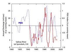 The annual discharge of the Salinas River correlates strongly with the value of the PDO index. Negative PDO values (cold phase) correlate with low discharge, while postive, warm PDO values correlate with high discharge. © J Milliman. Click for larger version.