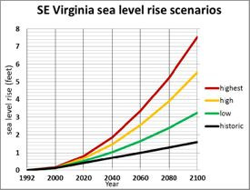 The report uses 4 scenarios of sea-level rise to inform planning. Click for larger version and detailed explanation.