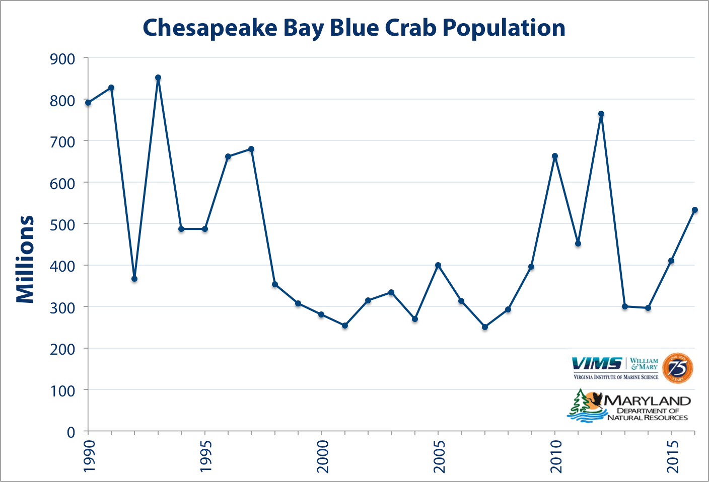 Total number of blue crabs in Chesapeake Bay in millions (all ages and both sexes). Click for larger version.