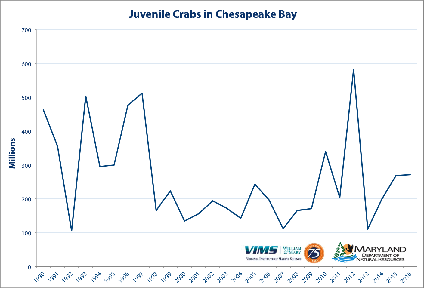 Number of juvenile blue crabs in Chesapeake Bay in millions (both sexes). Click for larger image.