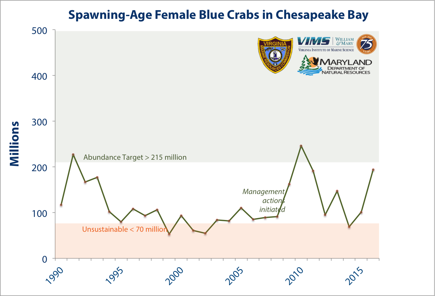 Number of spawning age female blue crabs in Chesapeake Bay in millions. Click for larger image.