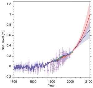IPCC Sea-level projection to 2100. Click to access IPCC report.